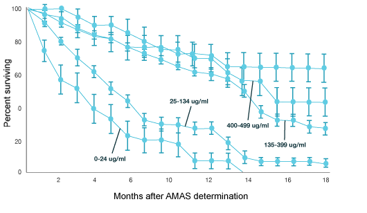 survival rate with AMAS test